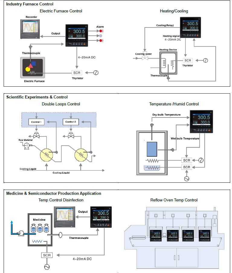 temperature controller application
